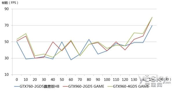 性能究竟差多少 两代显卡DX12的对决
