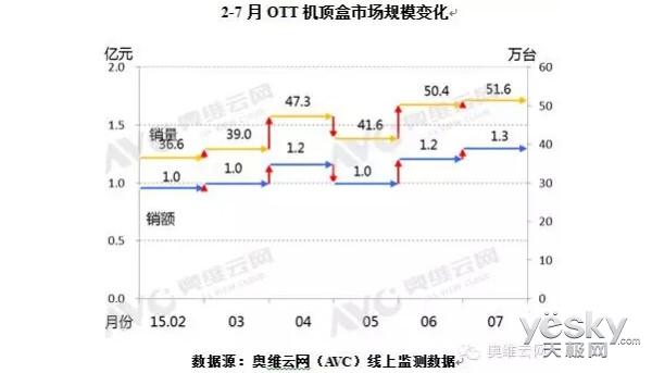 7月OTT机顶盒维持高温态势,环比增长2.3%
