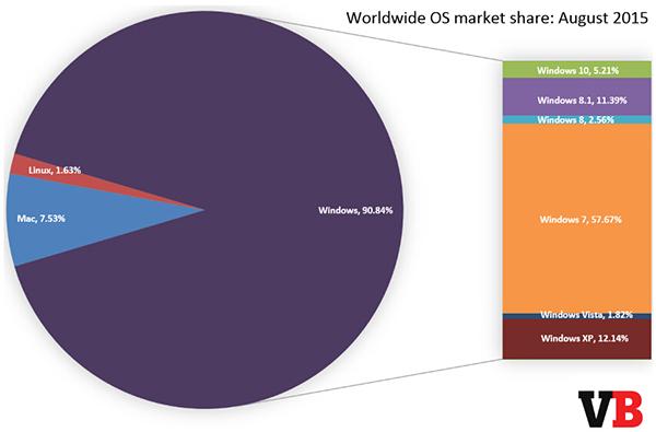 Win 10市场份额超5% 1个月超Vista和Win 8