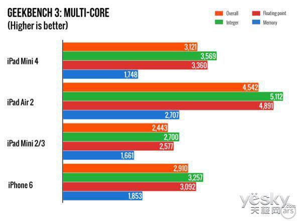 苹果iPad mini 4配置确认 2GB内存+A8处理器