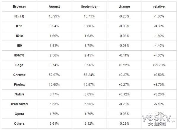 9月谷歌Chrome浏览器份额达53.24%  IE第三