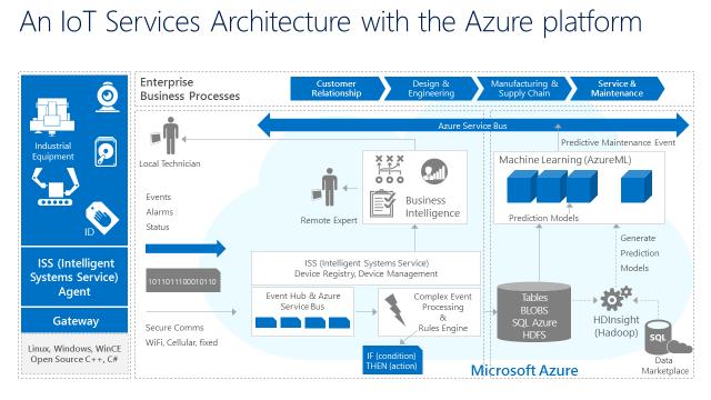微软正式发布物联网套件azure Iot Suite 天极网