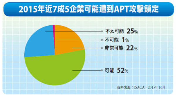 ISACA调查称95%的APT攻击来自社交网站_天极yesky新闻频道