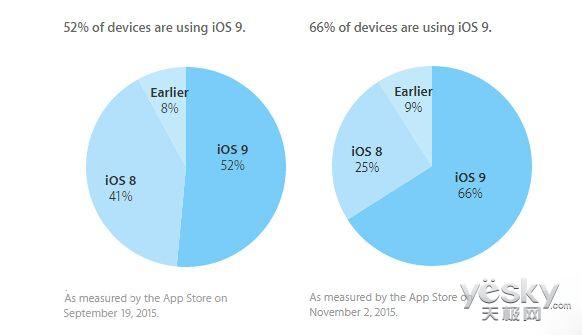 苹果iOS9系统安装率已达66% iOS8降至25%