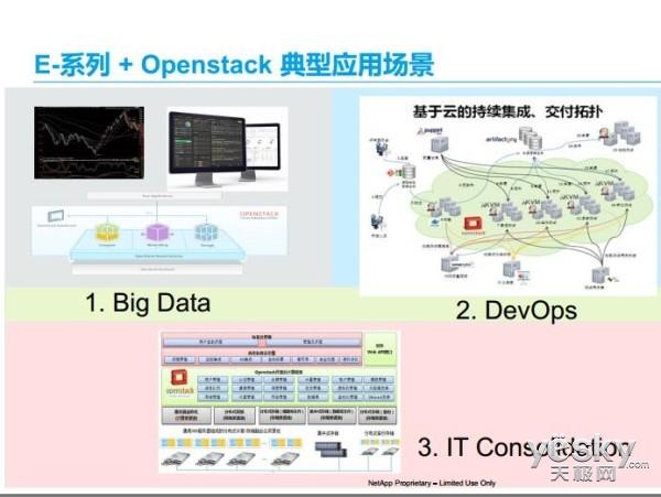 企业存储与OpenStack集成助力企业云转型