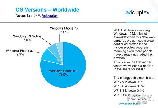 微软Win10 Mobile系统已占WP市场份额7%