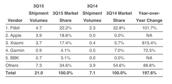 Apple Watch:Q3总销量约390万台 全球第二
