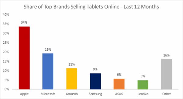 微软Surface系列电商销量首超iPad 占比45%