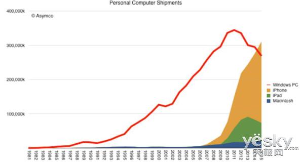 苹果iPhone年销量突破3亿 首超Windows设备