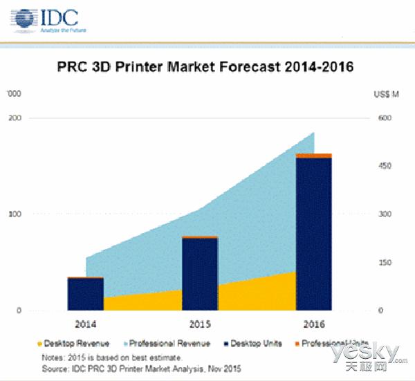 真相值得挖 桌面级3D打印机销量究竟如何?
