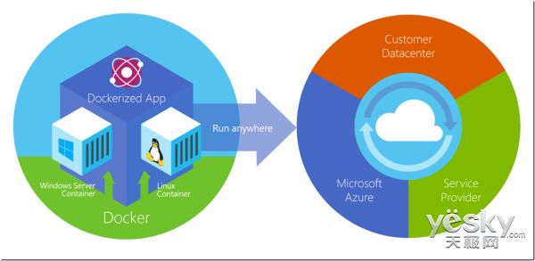 由Azure容器服务上线看微软的容器技术战略