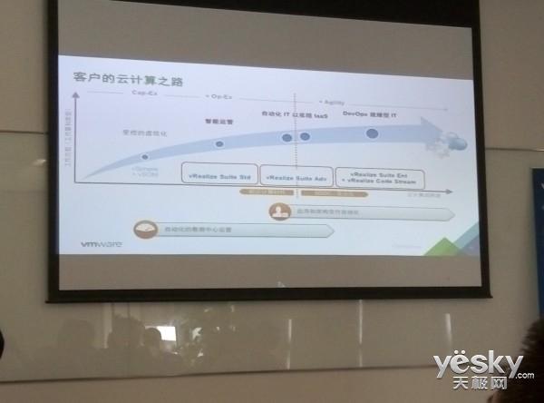 强化存储和网络 VMware SDDC不止是计算