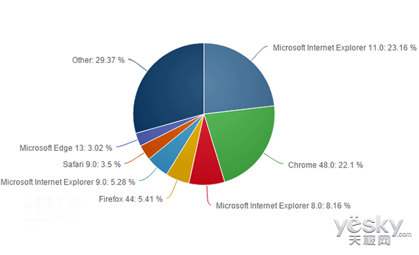 微软Win10 Edge浏览器市场份额回升 已超4%