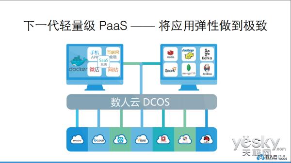 极致的应用弹性 数人云打造轻量级PaaS平台