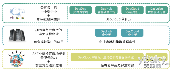 DaoCloud为啥能够获得千万美元A轮融资?