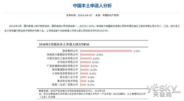销量产权两手抓 OPPO强势霸占赛诺榜首