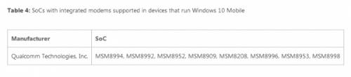微软Win10 Mobile将支持高通骁龙830处理器