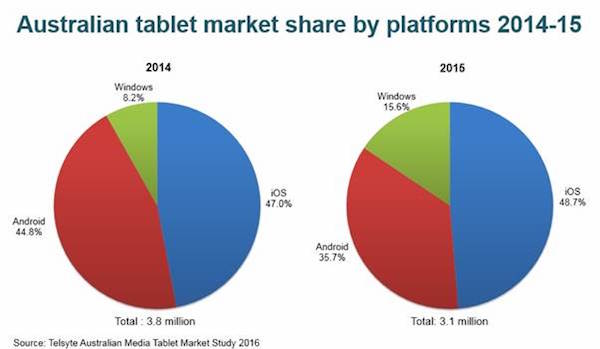 Android平板市场份额在澳大利亚被蚕食