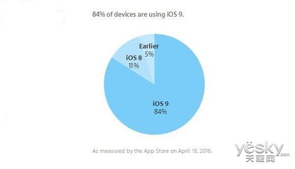 增长迅速 苹果iOS 9系统安装率已达84%