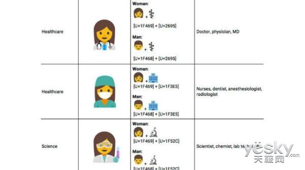 向女权致敬 谷歌申请推出女性emoji表情