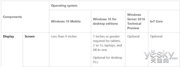 Windows 10 Mobile设备最大尺寸升至9英寸