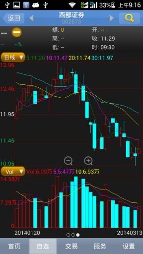 西部证券信天游截图2