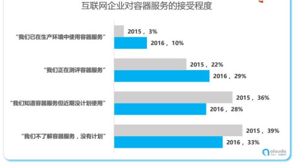 灵雀云:Docker和容器服务市场四大特点