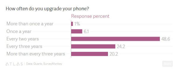 调查:iPhone 7外观设计直接影响用户购买欲
