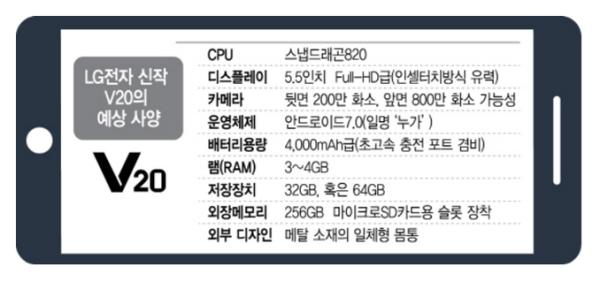 LG新旗舰V20配置曝光:5.5英寸+骁龙820