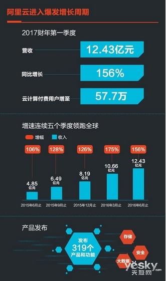 IT每日播 阿里Q1财报:云计算营收劲增156%