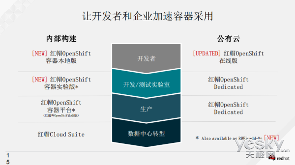 从OpenShift改名看红帽的容器生态布局