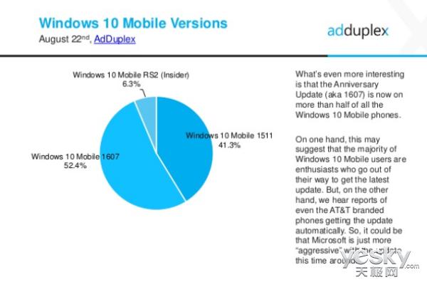 AdDuplex:14%的WP手机运行Windows10 Mobile