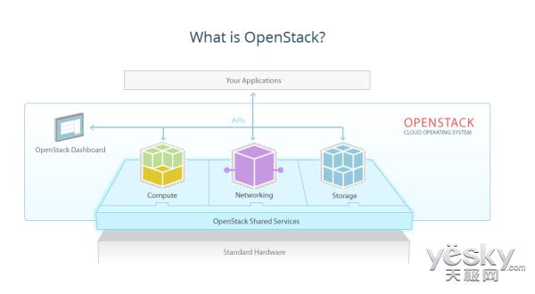 从OpenStack Newton发布看开源云计算
