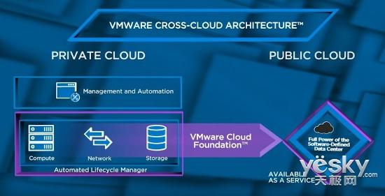 跨云时代看VMware如何助力企业数字化转型