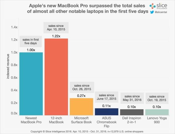 苹果新MacBook Pro卖疯了 其它笔电望尘莫及