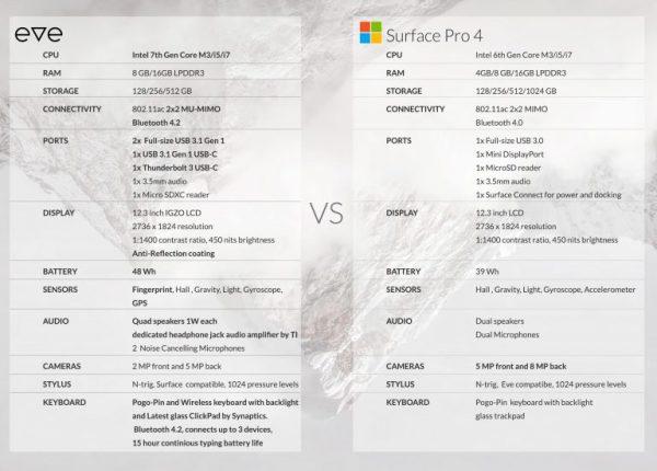 Eve V平板配置完全出炉:Surface Pro杀手