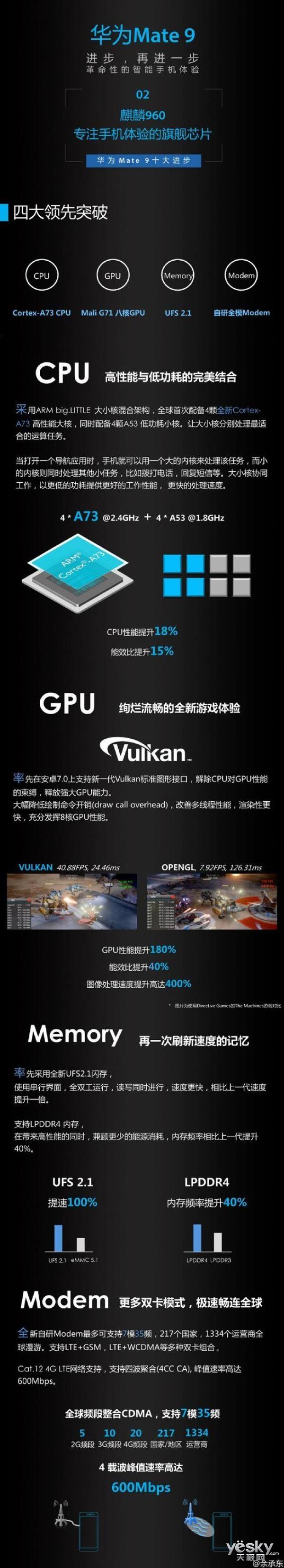 Mate9 GPU速度提升4倍 麒麟960有多拽?