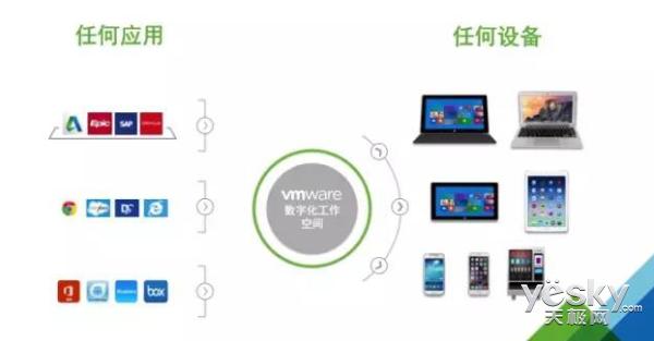 VMware革新数字工作空间助力企业转型