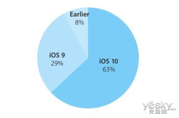 苹果iOS 10安装率已达63%:不如iOS 9受欢迎