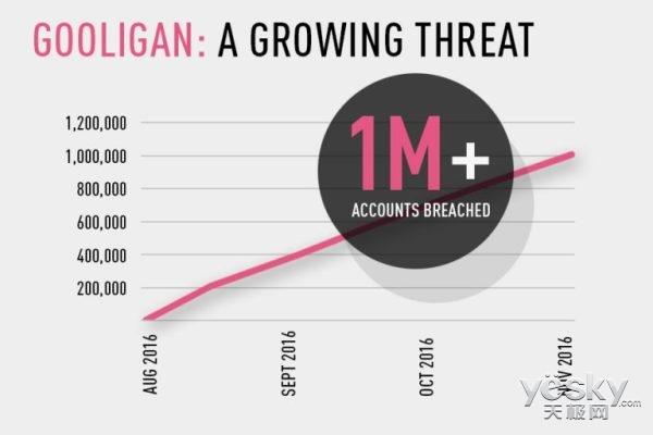 新病毒横行:130多万谷歌帐号被恶意入侵