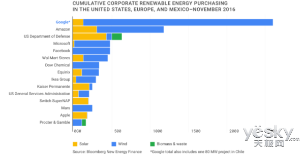 谷歌数据中心明年将完全使用可再生能源发电