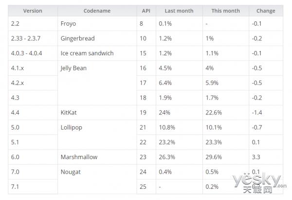 谷歌Android 7.1系统首次现身 份额为0.2%