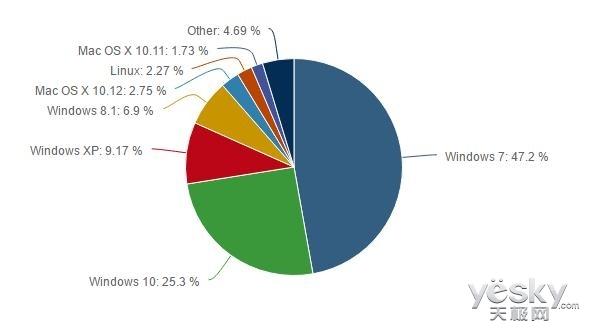 WIndows 10发展势头迅猛 占有率超25%