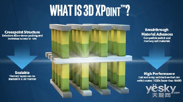 黑科技来袭 如何看待3D Xpoint存储器技术?