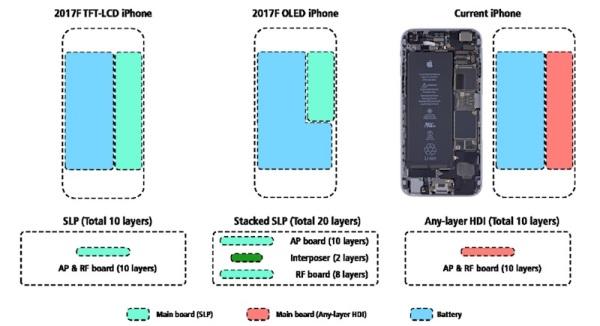 传iPhone 8采用新主板设计 内置大容量电池