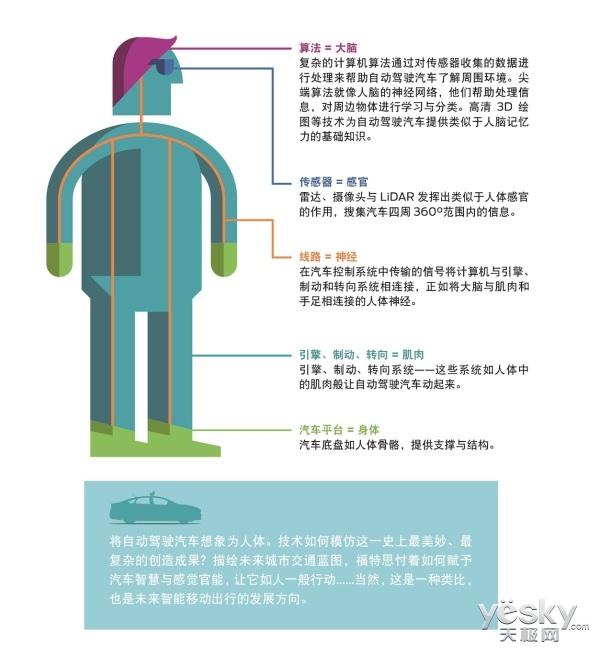 福特汽车投资人工智能初创企业Argo AI