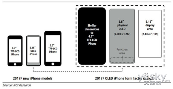 郭明池:iPhone 8屏幕集成Touch Bar设计