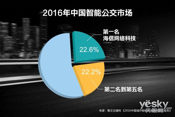 2016年智能公交市场数据 海信交通稳居第一