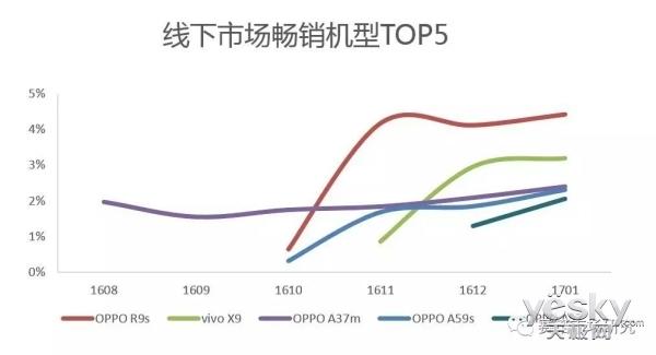 线下市场之争 OPPO R9s蝉联三月销量第一