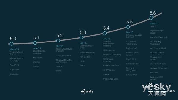 GDC 2017:Unity更新 将支持Google Daydream